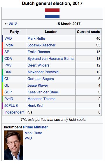 Image Dutch General Election 2017