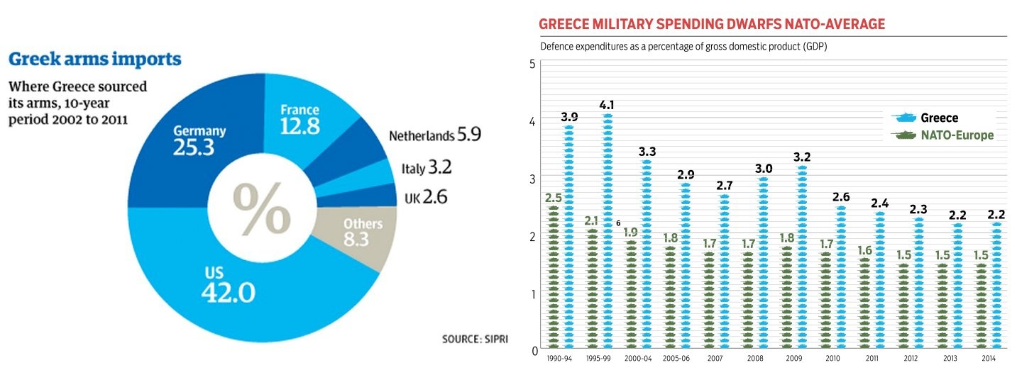 greece NATO spending