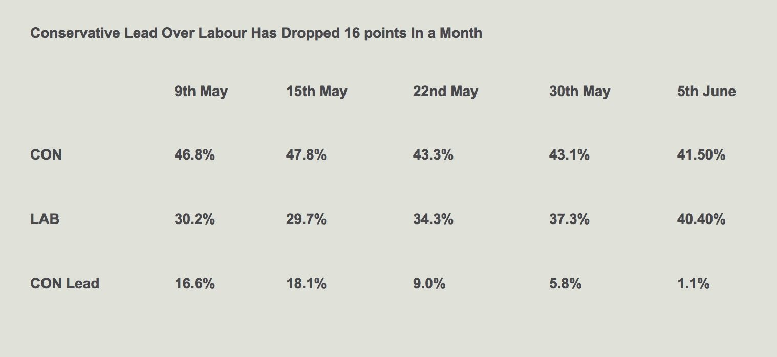 UK snap election poll