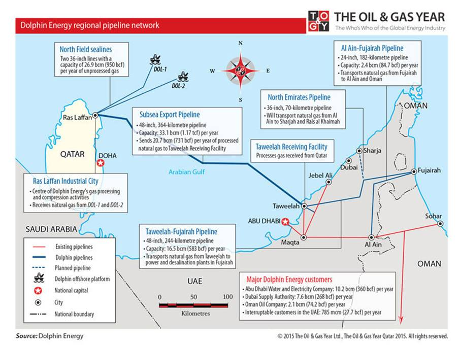 Dolphin Energy Qatar